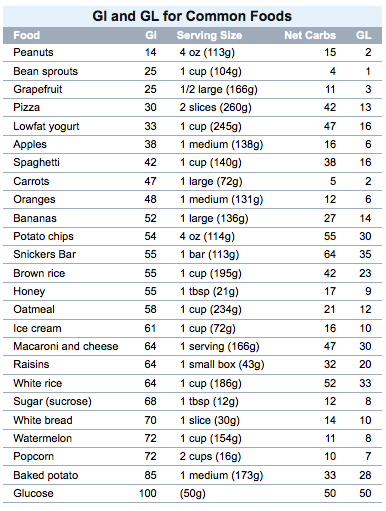 Low Glycemic Food Chart List Printable Gluten Free Sugar Cleanse Index