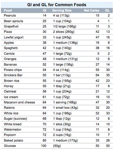 recipe: sugar in food list [4]