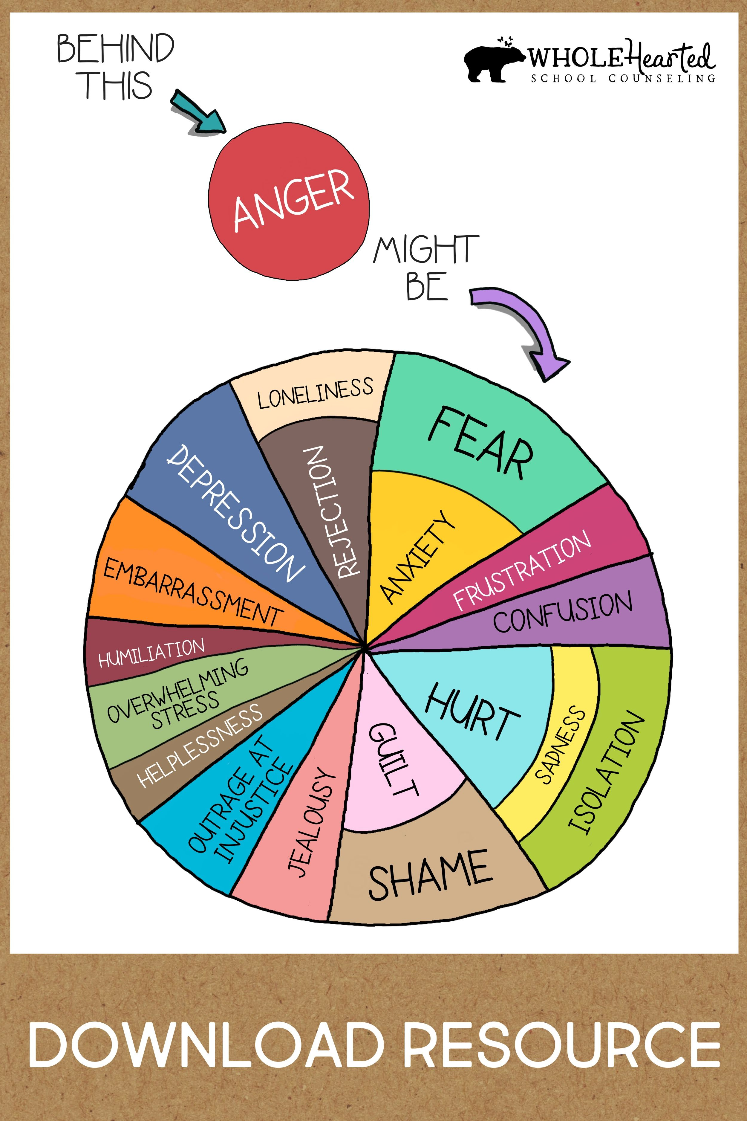 Behind Anger Free Social Emotional Learning Poster