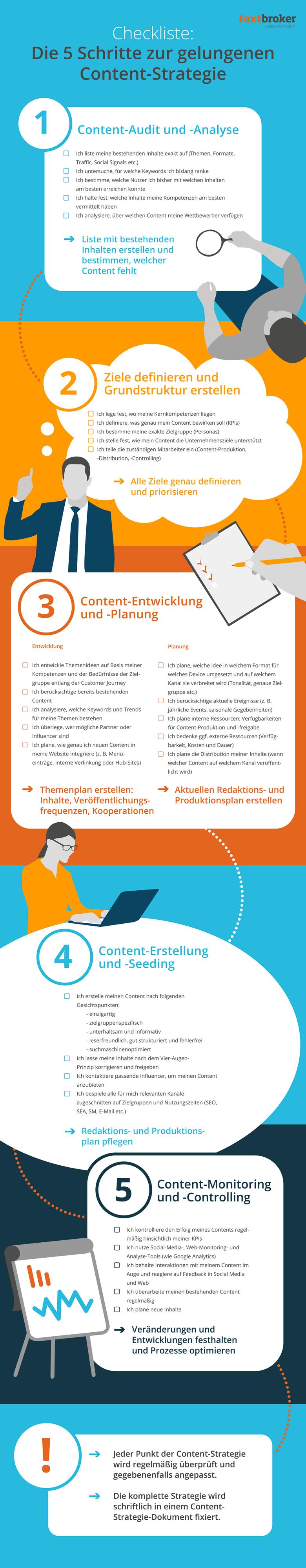 Infografik: 5 Schritte zur gelungenen Content-Strategie https://www ...