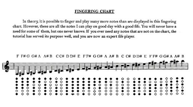 Bb Fife Fingering Chart  Making Music    Chart And Books
