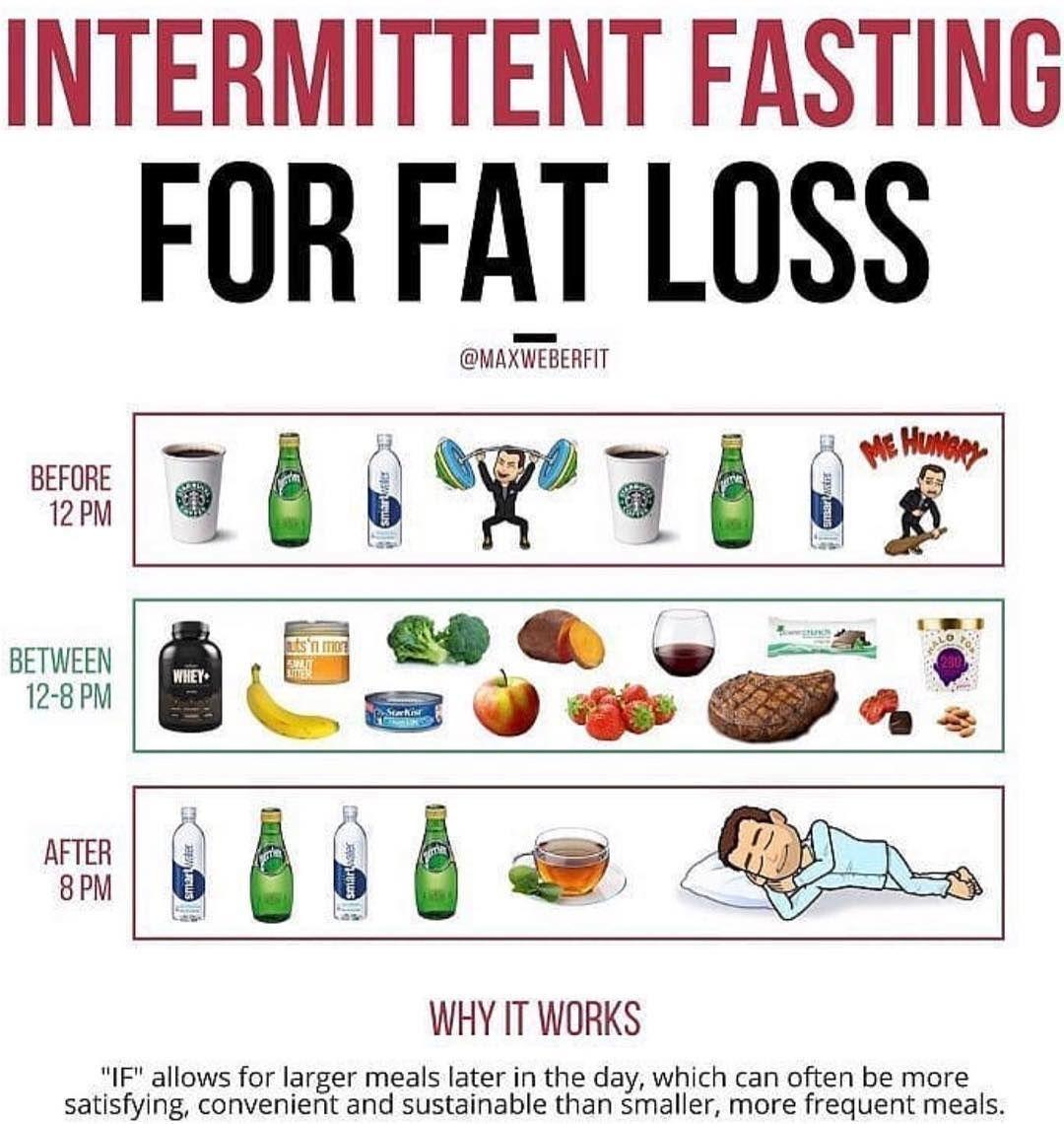 hcg diet vs fasting