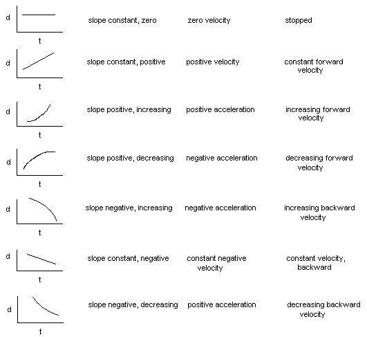 Kinematics Graphs Worksheets Physics Notes Ap Physics Basic