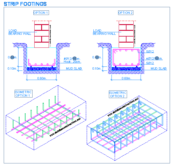 Strip footings Tool Design, Civil Engineering, Mechanical Engineering,  Reinforced Concrete, Foundation,