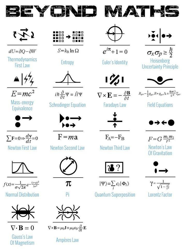 Pin By Amanda Voogd On Science In 2018 Pinterest Symbols Tattoos