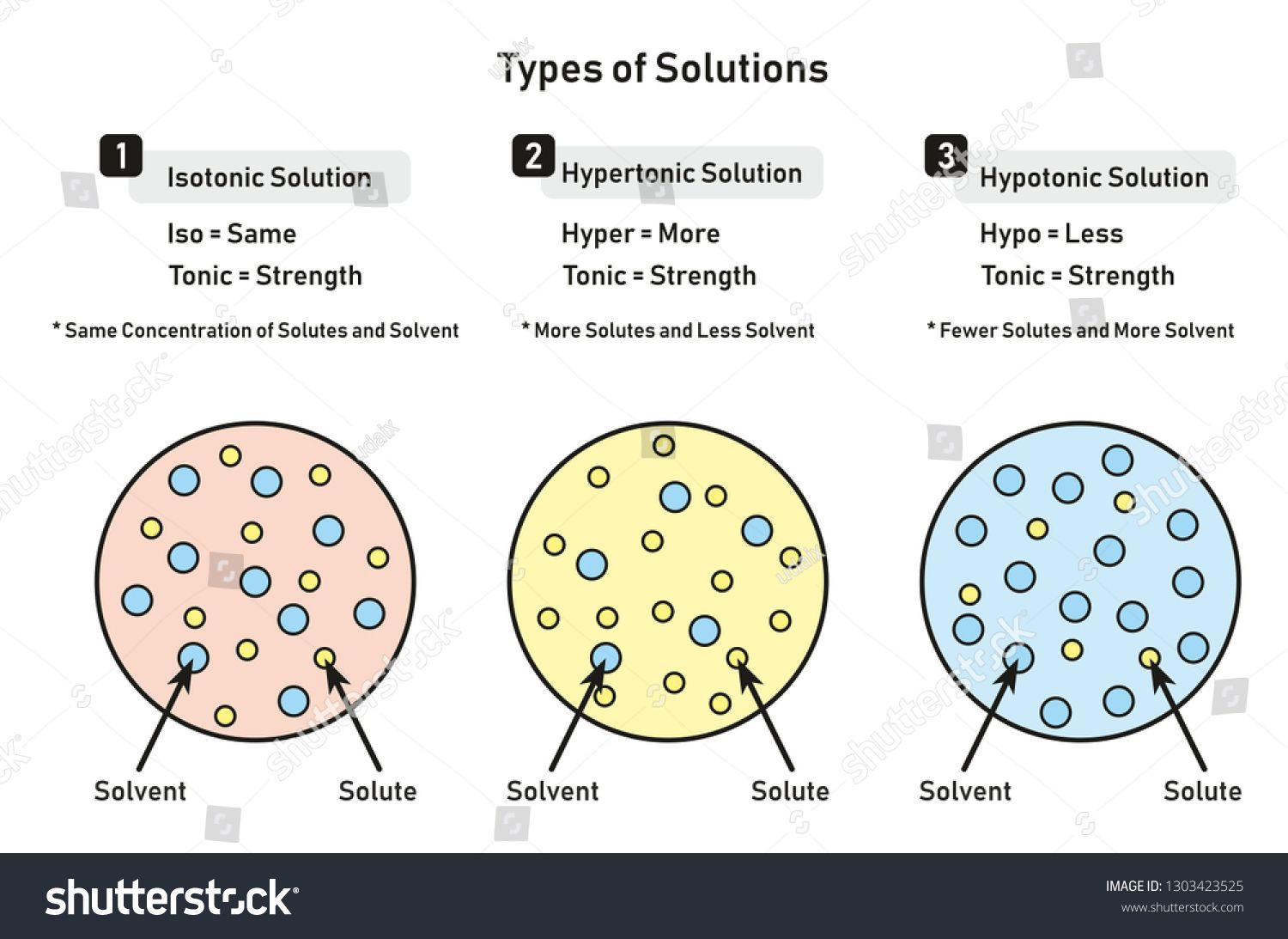 Types Of Solutions Infographic Diagram Including Isotonic