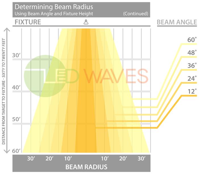 About beam angles led waves bike shop pinterest beams about beam angles mozeypictures Choice Image