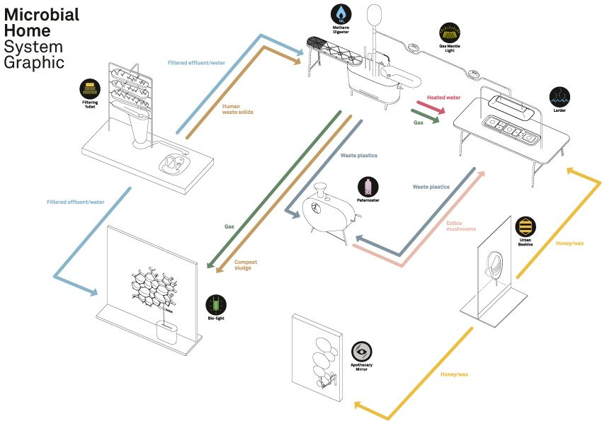 This is the blueprint for how resources will be transferred and used - new blueprint interior design magazine