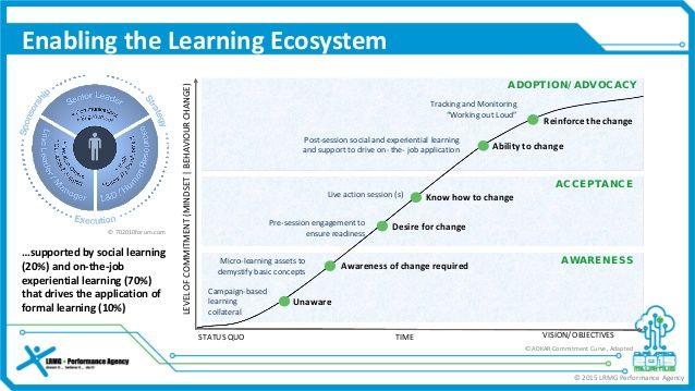 Creating a Learning Ecosystem - Heineken Case Study