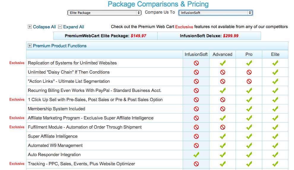 Premium Web Cart offers the most dishonest review of how