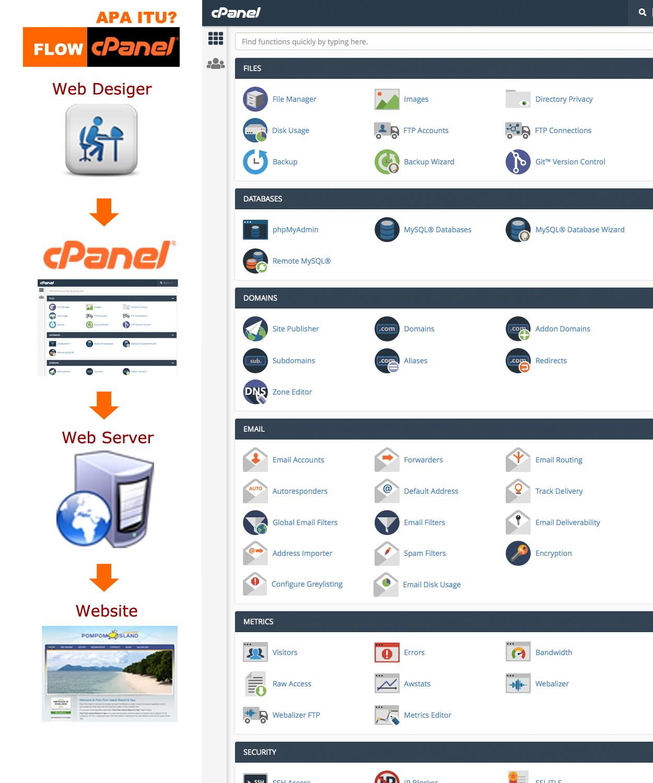 Apa Itu Cpanel Aplikasi Linux Dunia
