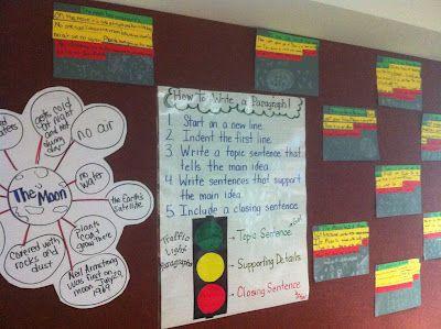 Teaching paragraph writing