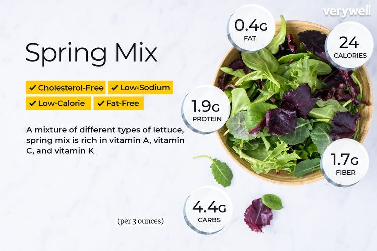 Spring Mix Looks Healthy But Is It Spinach Nutrition Facts Salad Nutrition Facts Low Calorie Vegetables