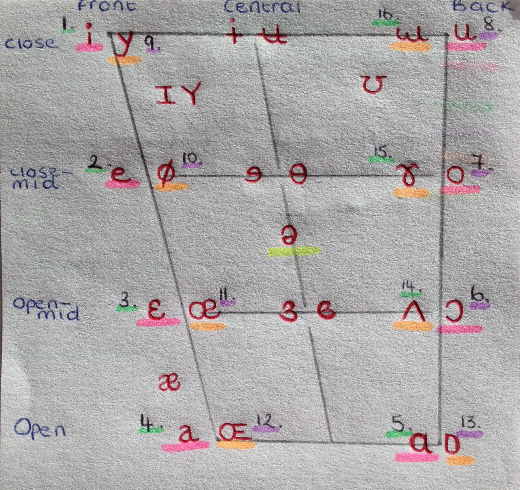 Ipa Chart Primary And Secondary Cardinal Vowels Pink Primary