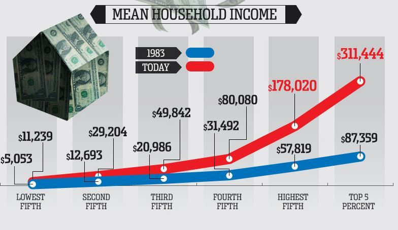 Income Inequality In America Google Search Inequality Income Wealth
