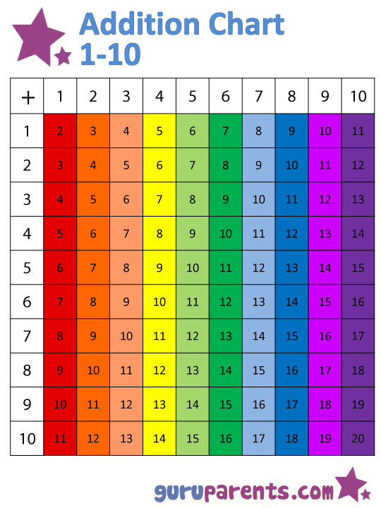 Addition Chart For Preschool Education Home Schooling