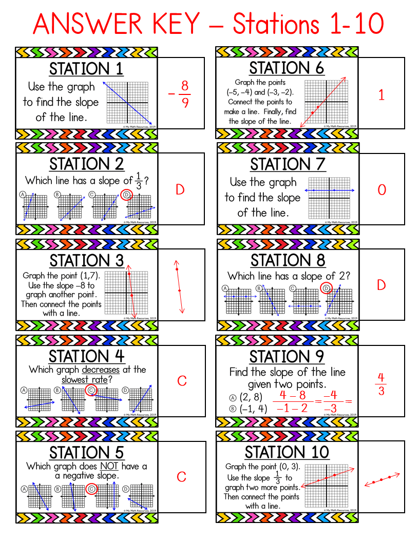My Math Resources Slope Of A Line Task Cards 8 Ee B 6 Math Resources Middle School Math Stations Middle School Math [ 1056 x 816 Pixel ]