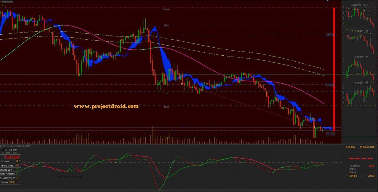 Thv V4 Trading System
