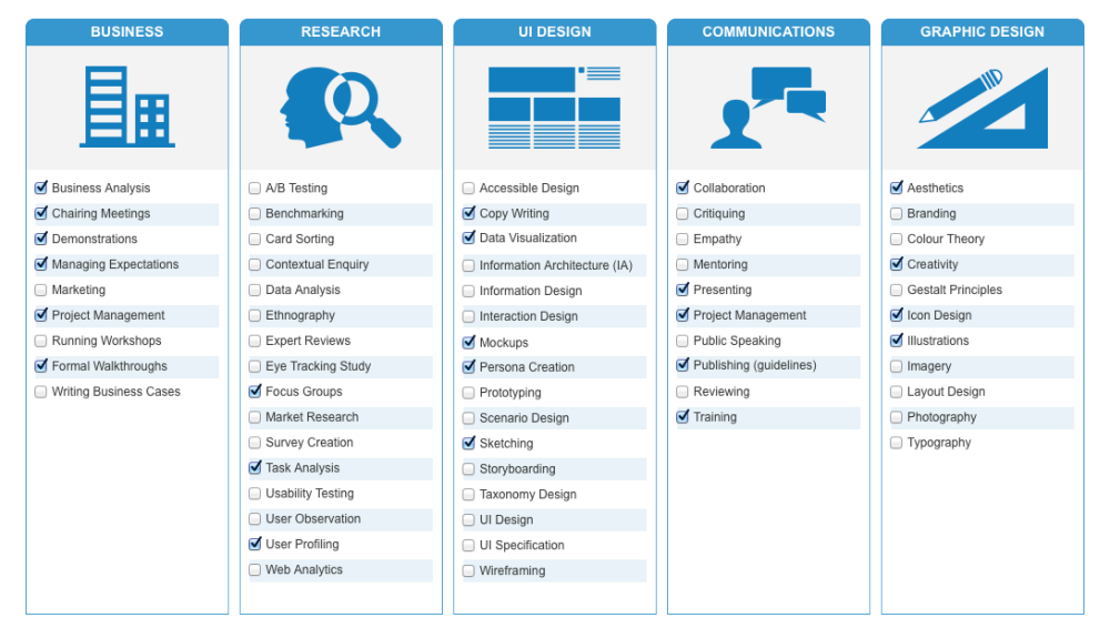Image Result For Ux Skills Matrix  Ux  Ia  Vxd  Usability
