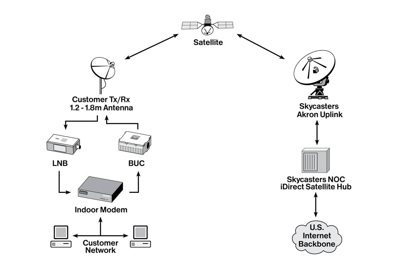 hight resolution of the technology behind satellite internet services