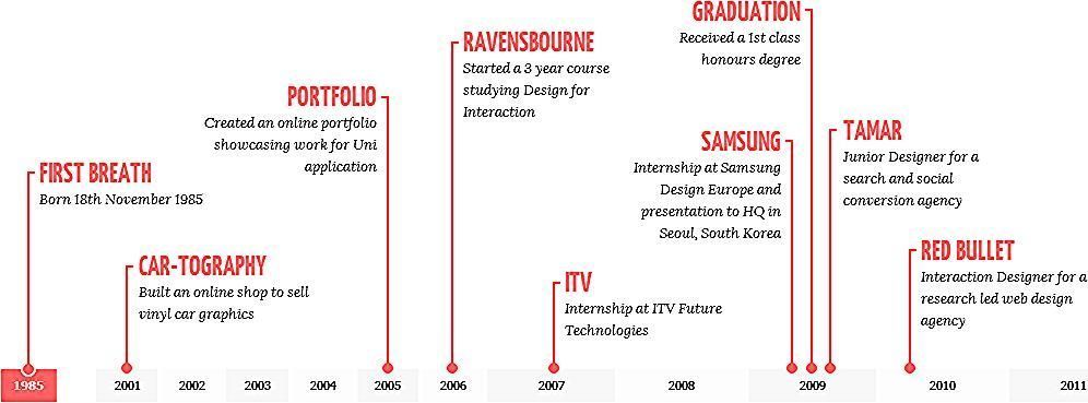 horizontal timeline resume resumehorizontal in 2020