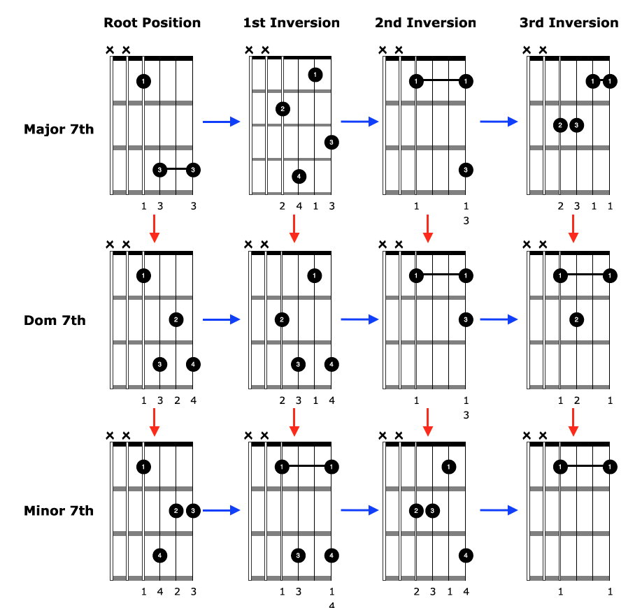 Chords that cover the entire range of the fretboard, are