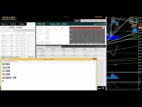 Day trading binary options etrade