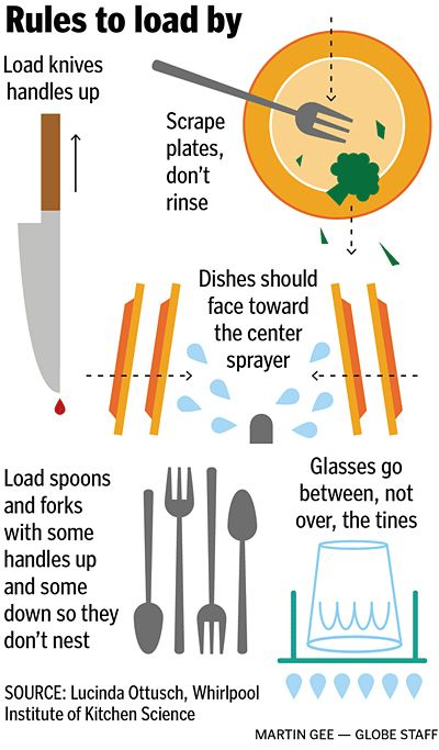 Know how to load your dishwasher.