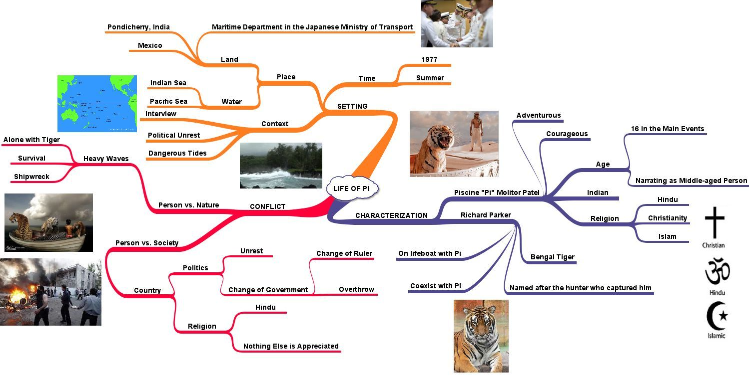 Story map life of pi pinterest novels for Life of pi characterization