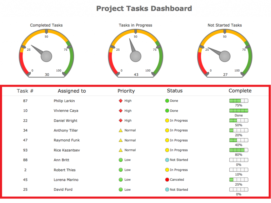 Project Dashboard Template Excel Project Management Business