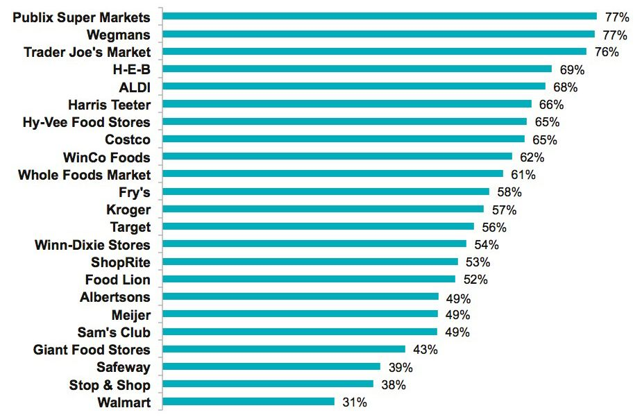 New Market Force Information Study Finds Publix and