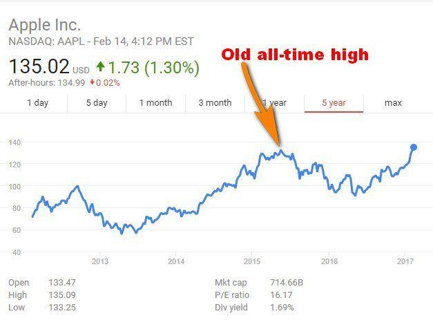 Apple Stock High Again Apple Stock Investing Apple