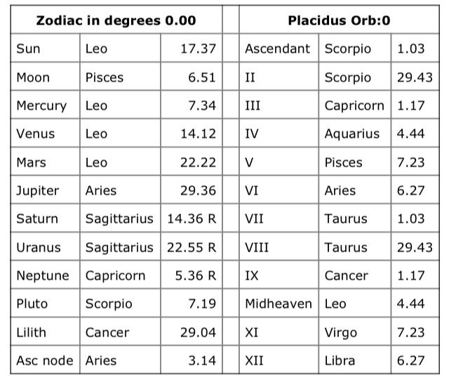 My chart  10th house Leo sun, mercury, venus and mars  4th