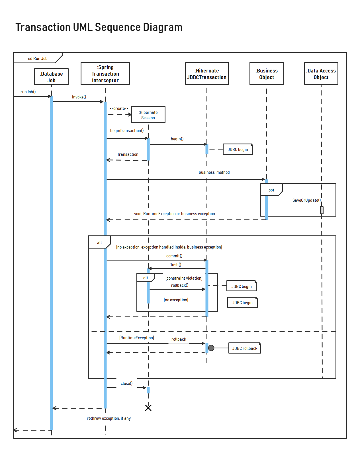Sequence Diagram For Library Management System Pdf