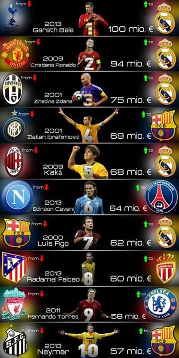ef8bfb8a6074 The most expensive players in the world