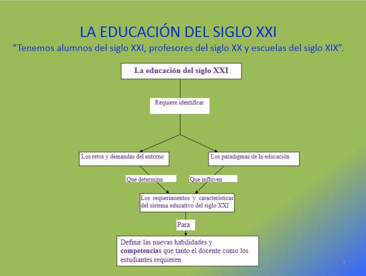 Aprendizaje Del Siglo Xxi Visión General Del Cambio Presentación Aprendizaje Sistema Educativo Siglo Xxi