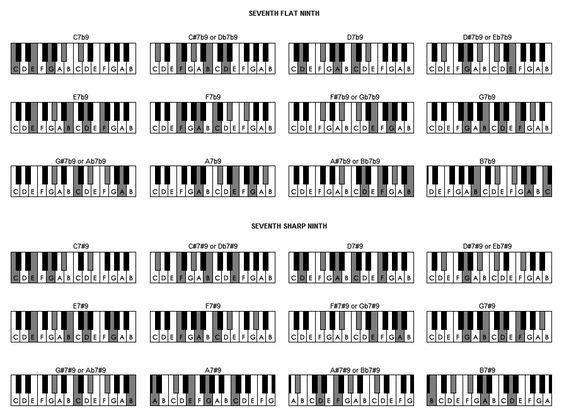 Piano Chords Seventh Flat Ninth Ukulelelessonsonline Tips For