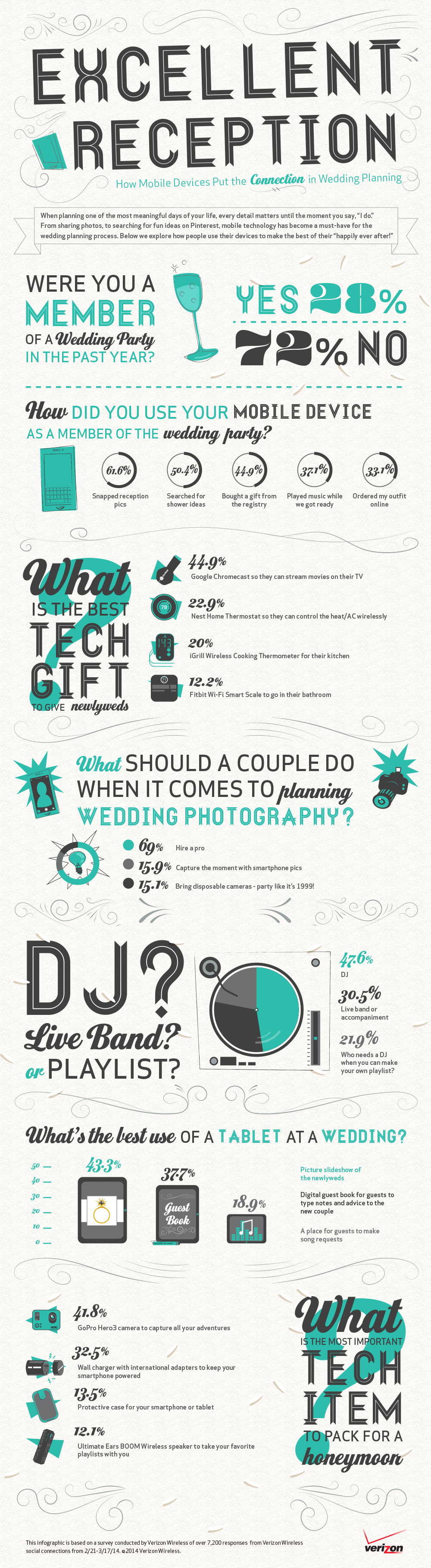 What\'s the best tech gift to give newlyweds? Read this wedding ...