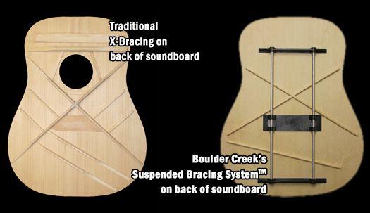 Suspended Bracing System Guitar Stores San Francisco Guitar Building Boulder Creek System
