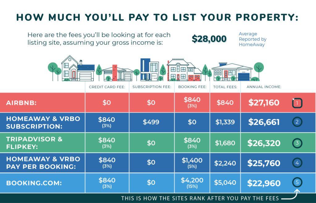 Vrbo vs. HomeAway vs. AirBnb vs. vs