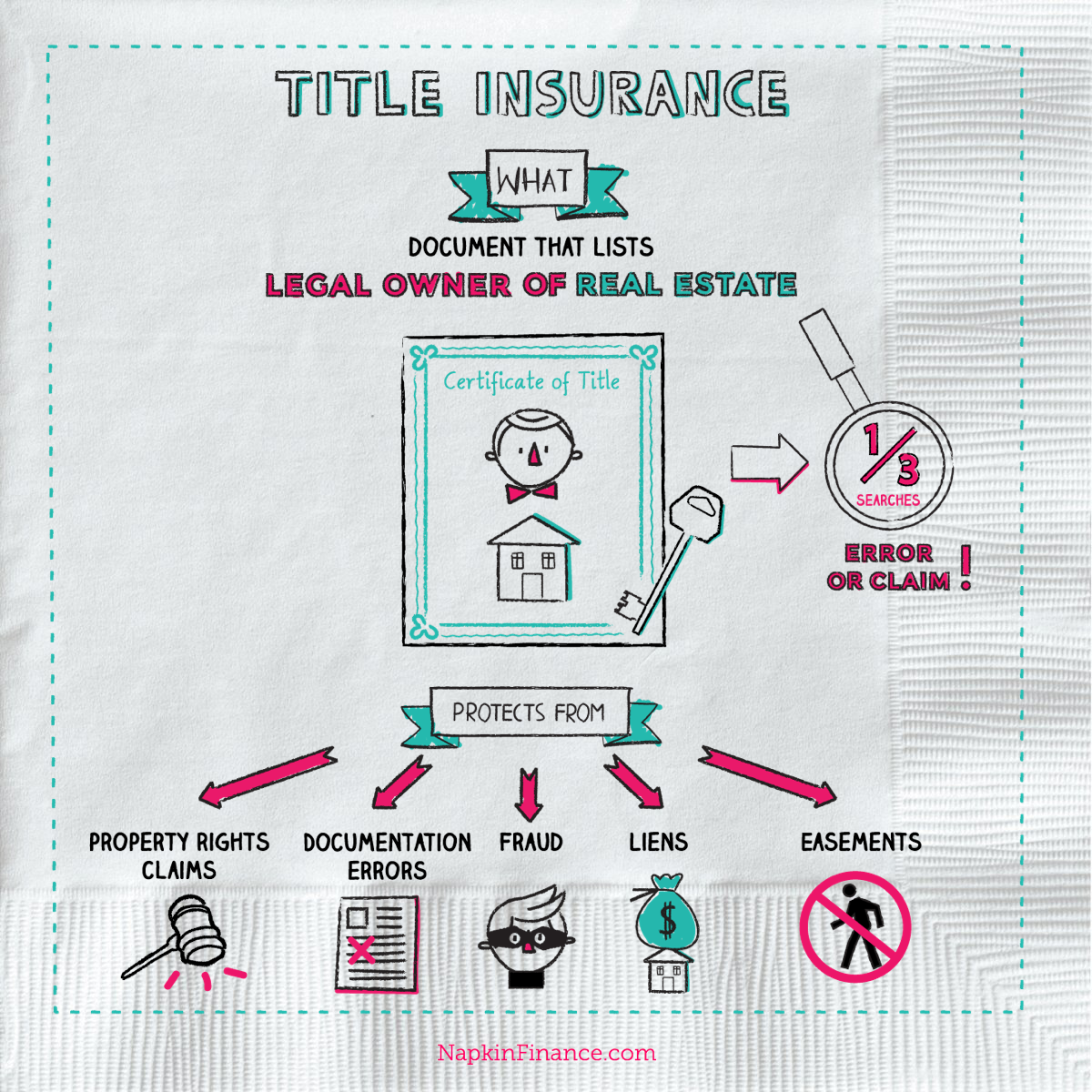 Title Company, title insurance policy, title insurance