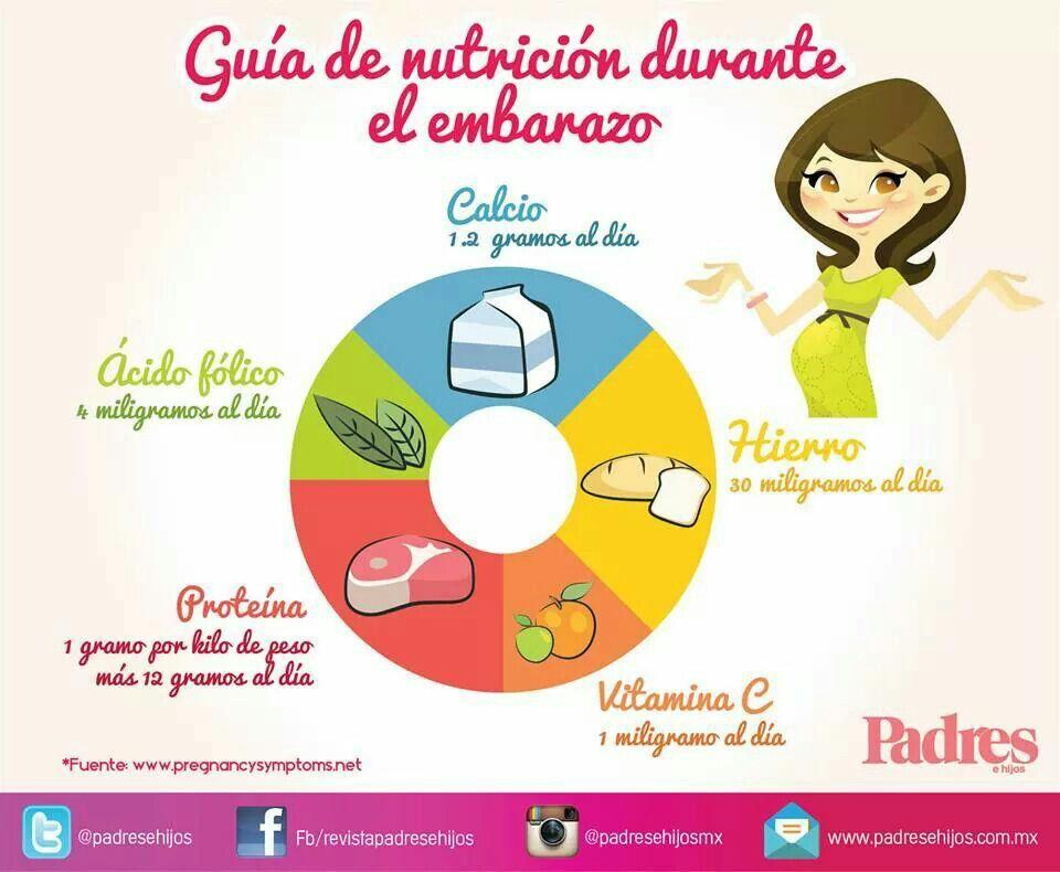 Nutrici n embarazo embarazo y beb s pinterest embarazo nutrici n y el embarazo - Alimentos no permitidos en el embarazo ...