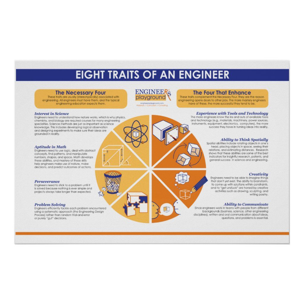 Eight Traits Of An Engineer Poster Zazzle Com Engineering Poster Engineering Gifts Custom Posters