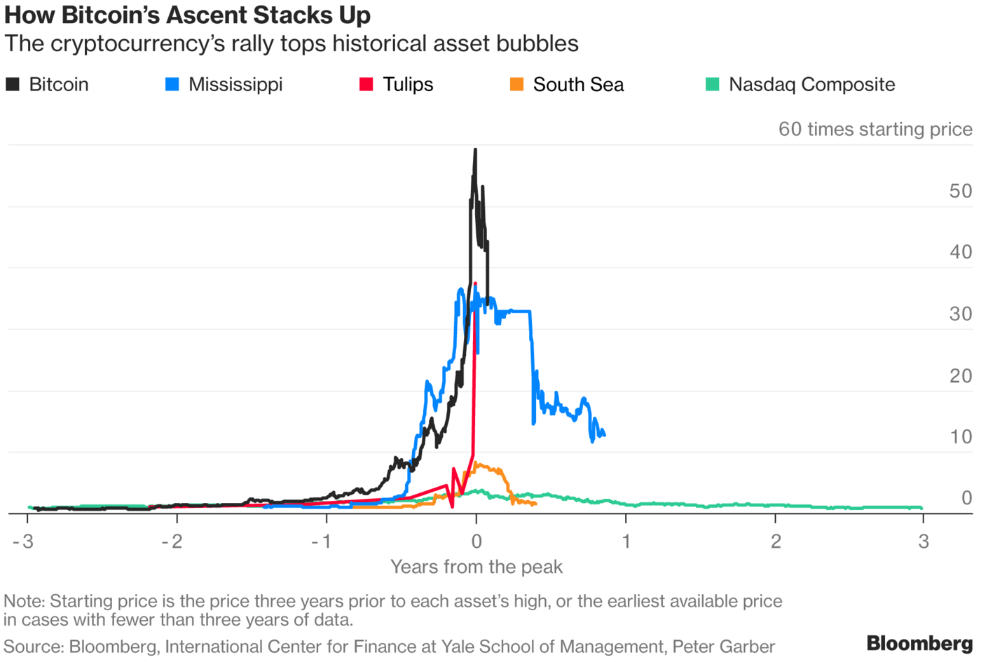 Did Bitcoin Just Burst How It Compares To History S Big Bubbles Bitcoin Bubbles Big Bubbles