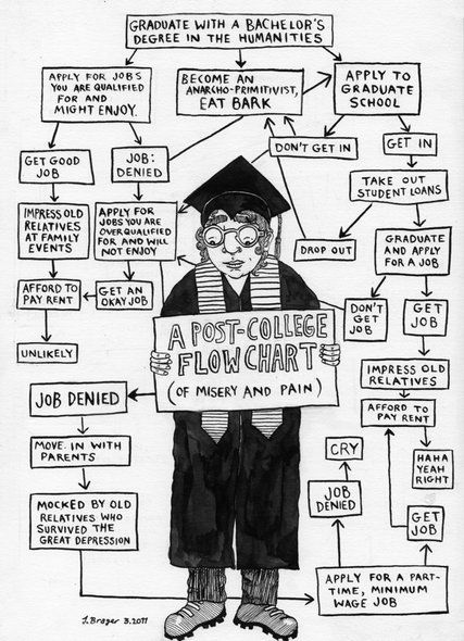 Post College Flow Chart It Doesnt Always Happen Quite Like This