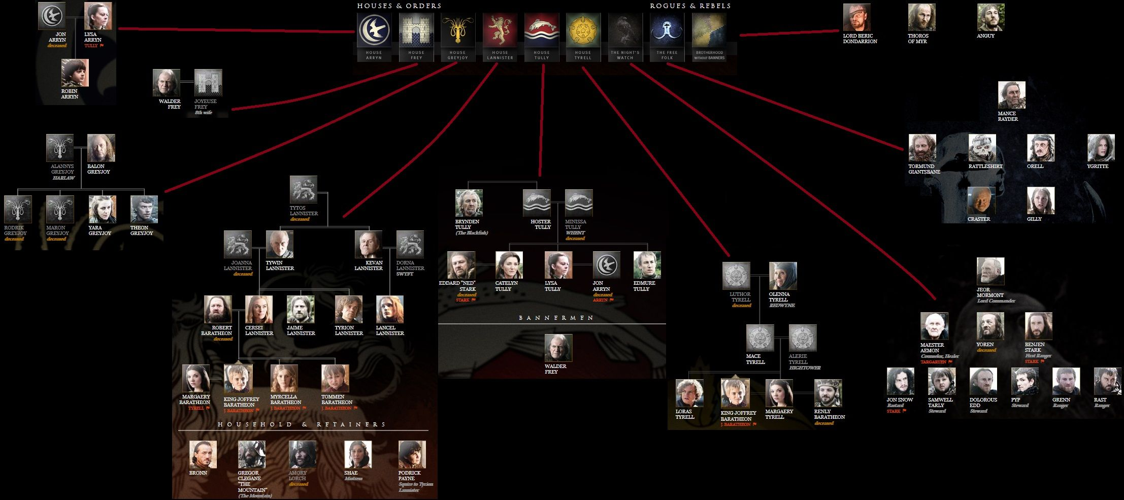 Games Of Thrones Lineage CHart Family Tree Game of