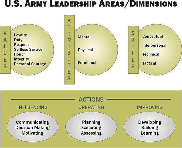 Army Leadership Model Gold Leadership Models Leadership Stress