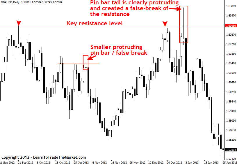 How To Filter Good Bad Price Action Entry Signals Forex