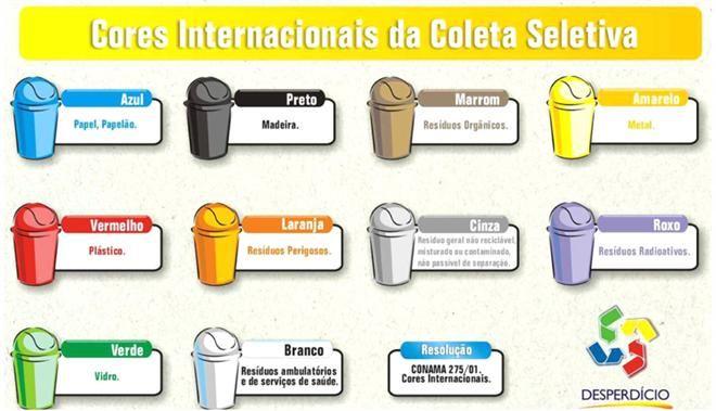 Cada Cor Corresponde A Um Tipo De Material A Ser Reciclado Foto Divulgacao Significado Das Cores Lixeiras De Reciclagem Coleta Seletiva