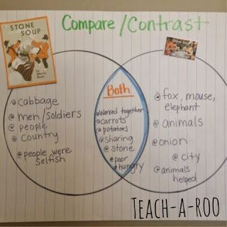 comparing and contrasting two versions of stone soup anchor chart